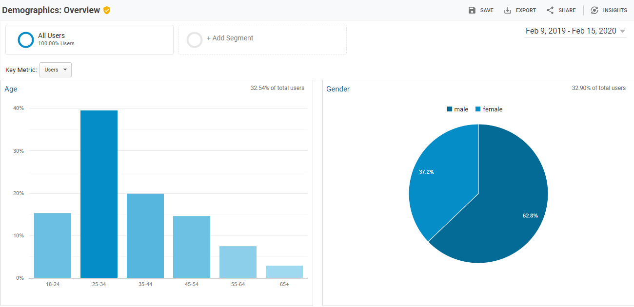 gathering key information to generate a content strategy google analytics