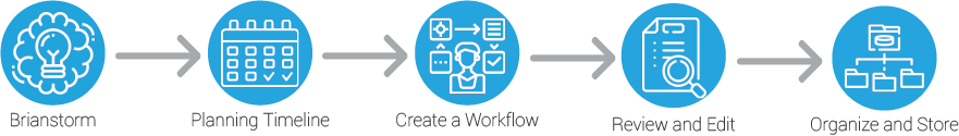 multi purpose content creation workflow