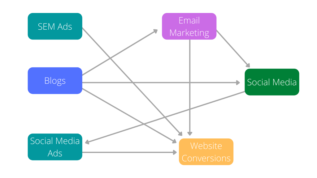 multichannel marketing strategy example